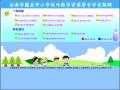 台南市校外教學資源整合學習路線 pic